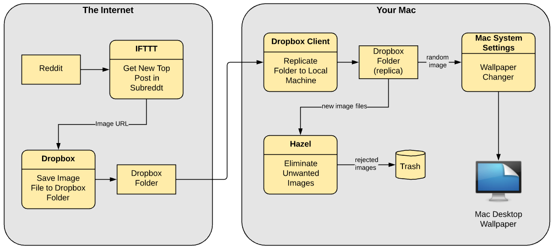 Mac Wallpaper Flow Diagram  U2013 Leeco Web